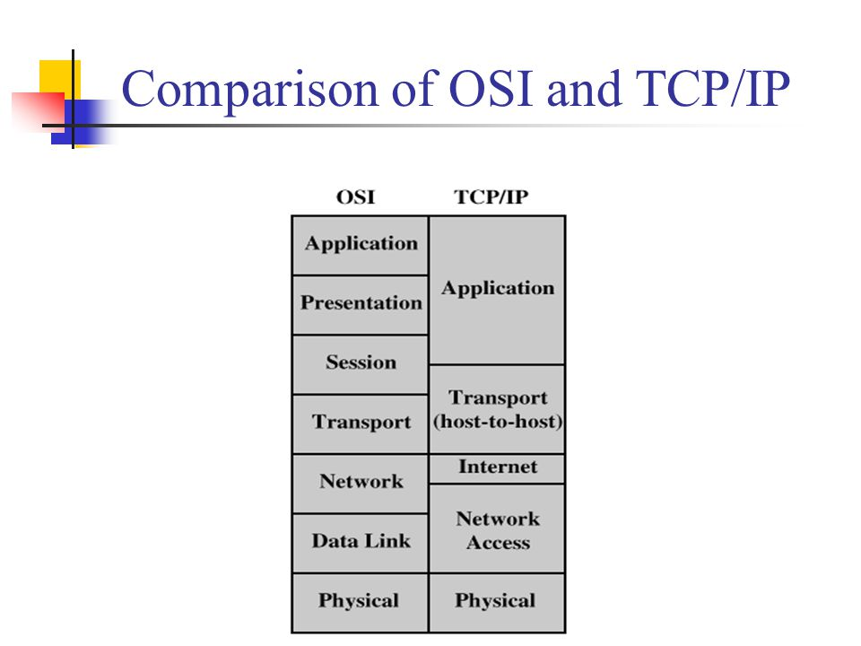 Comparison of OSI and TCP/IP