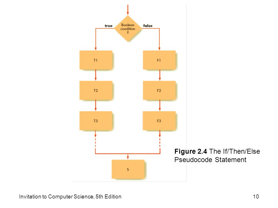 Figure 2.4 The If/Then/Else Pseudocode Statement