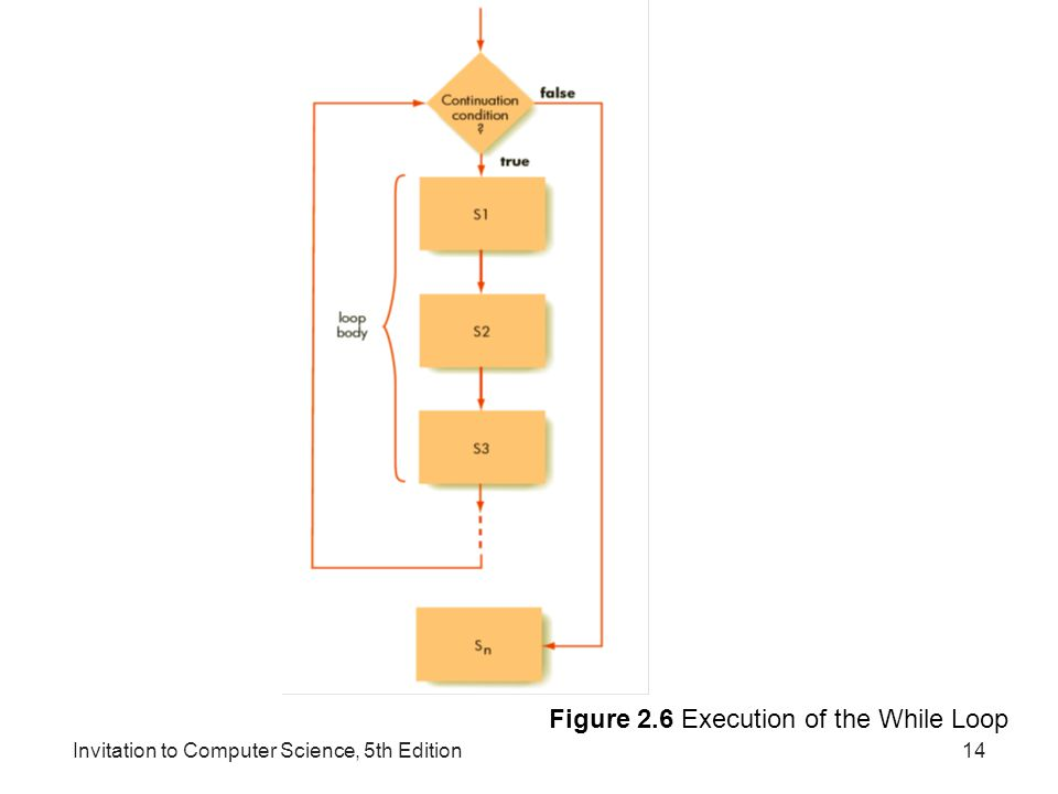 Figure 2.6 Execution of the While Loop