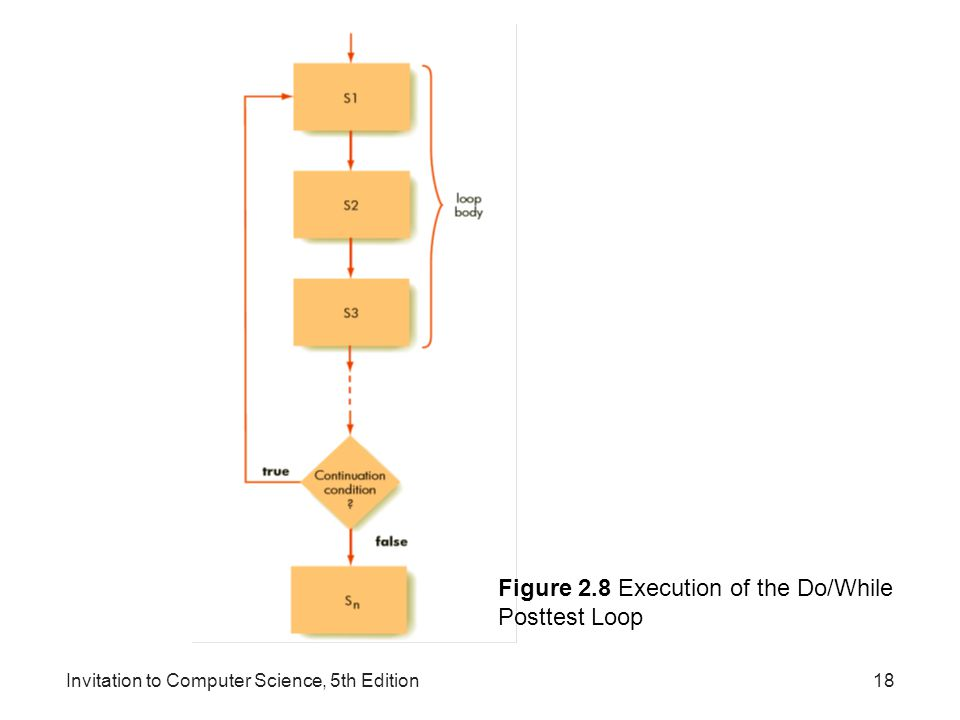 Figure 2.8 Execution of the Do/While Posttest Loop
