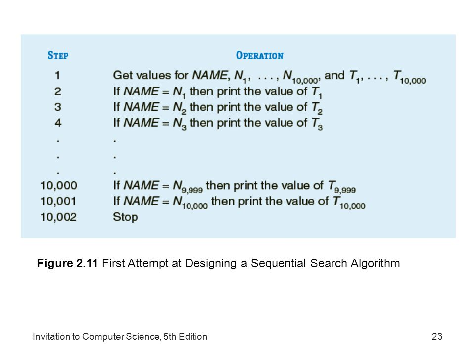 Figure 2.11 First Attempt at Designing a Sequential Search Algorithm