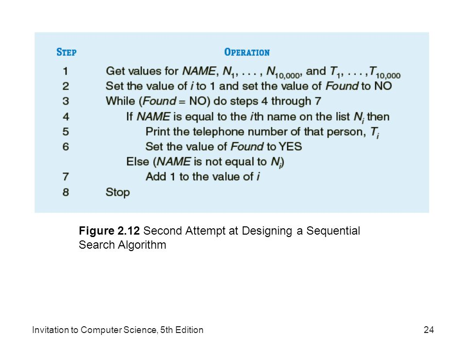 Figure 2.12 Second Attempt at Designing a Sequential Search Algorithm