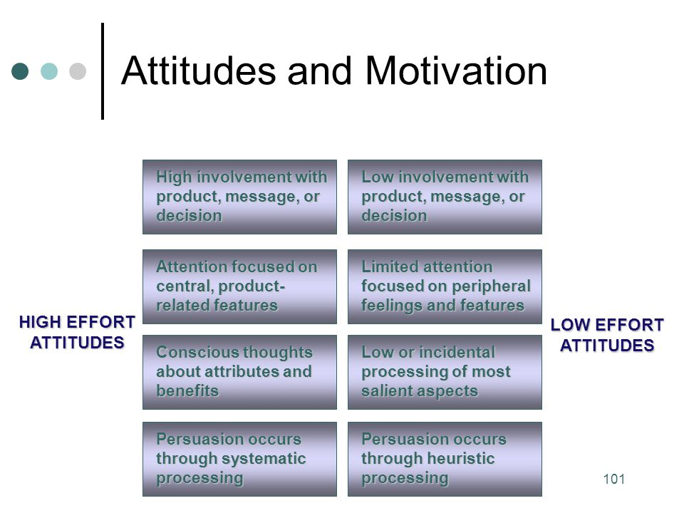 Attitudes and Motivation