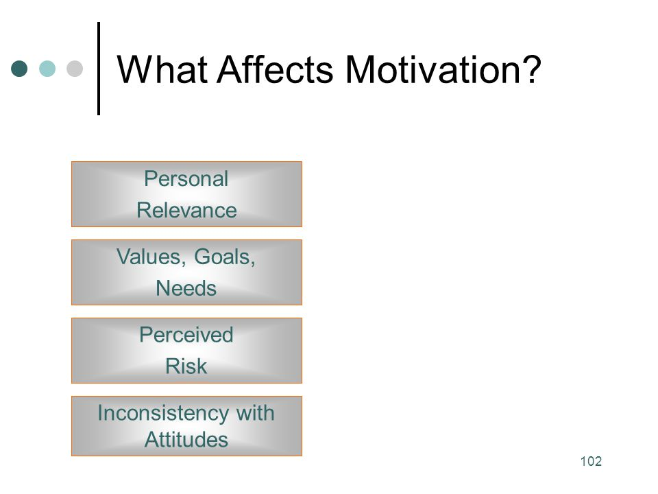 What Affects Motivation