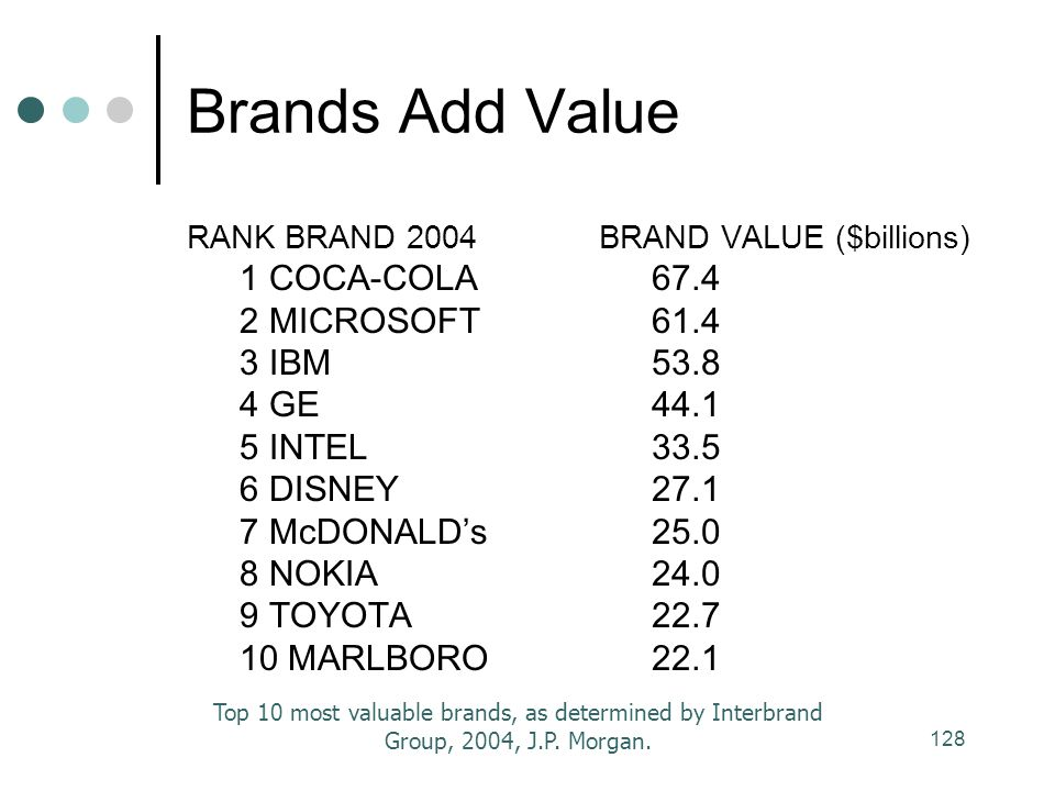 Brands Add Value 1 COCA-COLA 2 MICROSOFT 3 IBM 4 GE 5 INTEL 6 DISNEY