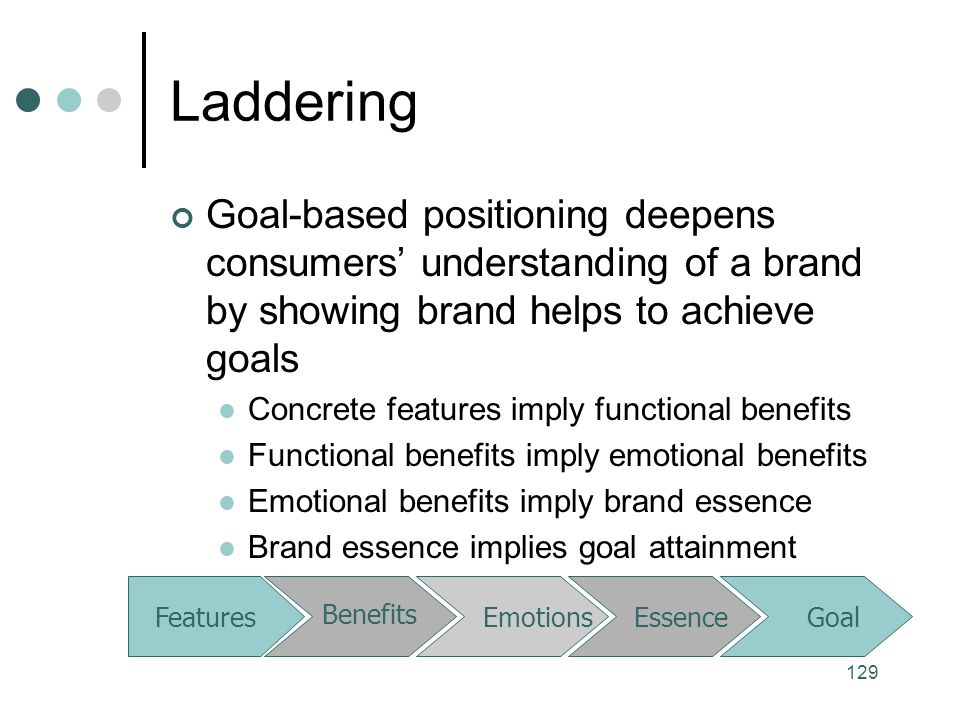 Laddering Goal-based positioning deepens consumers' understanding of a brand by showing brand helps to achieve goals.