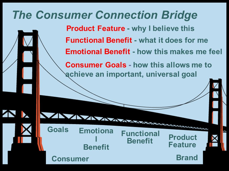 The Consumer Connection Bridge