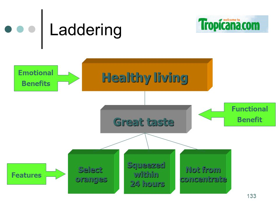 Laddering Healthy living Great taste Select oranges Squeezed within
