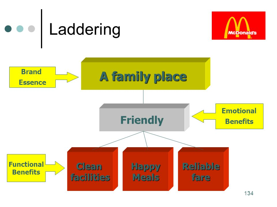 Laddering A family place Friendly Clean facilities Happy Meals