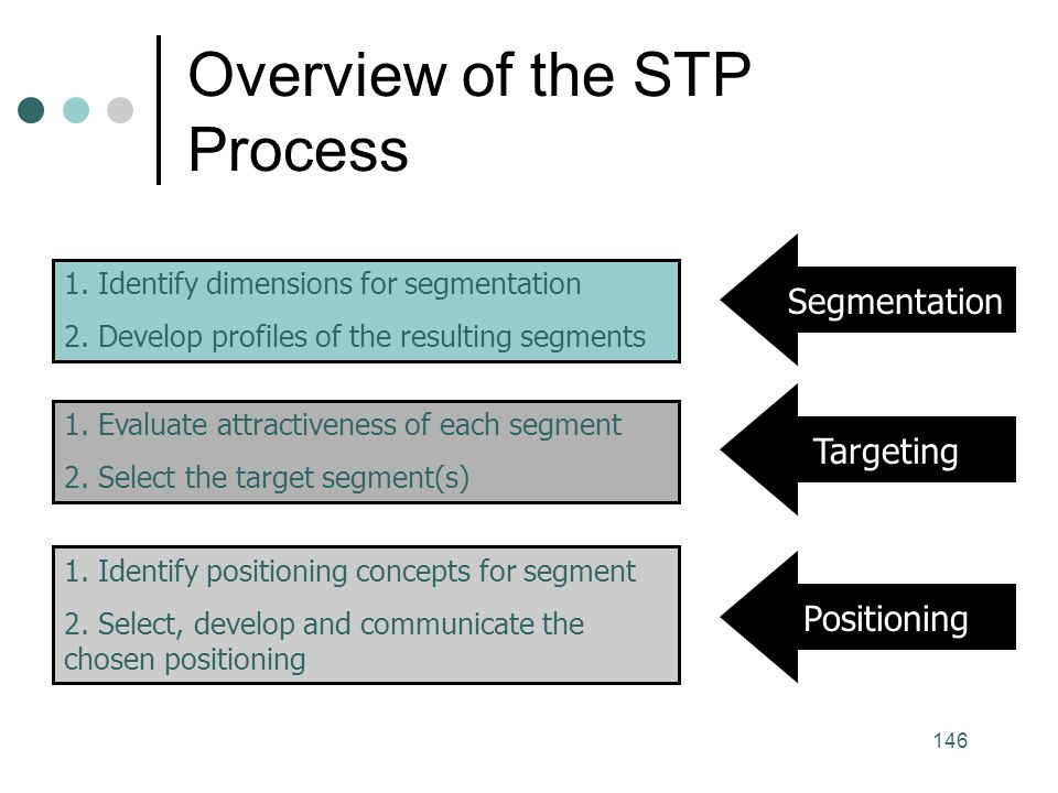 Overview of the STP Process