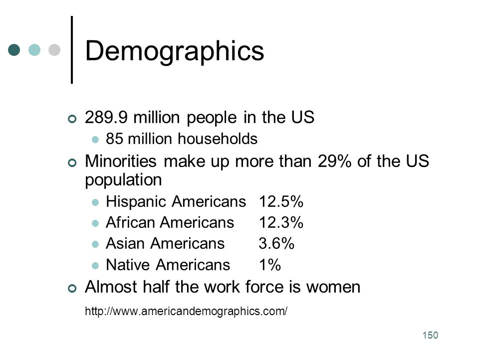 Demographics 289.9 million people in the US