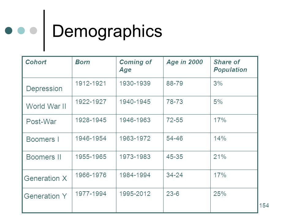 Demographics Depression World War II Post-War Boomers I Boomers II