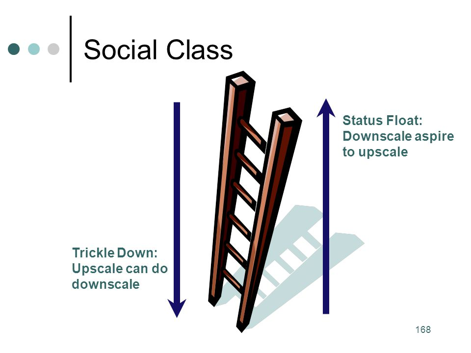 Social Class Status Float: Downscale aspire to upscale Trickle Down: