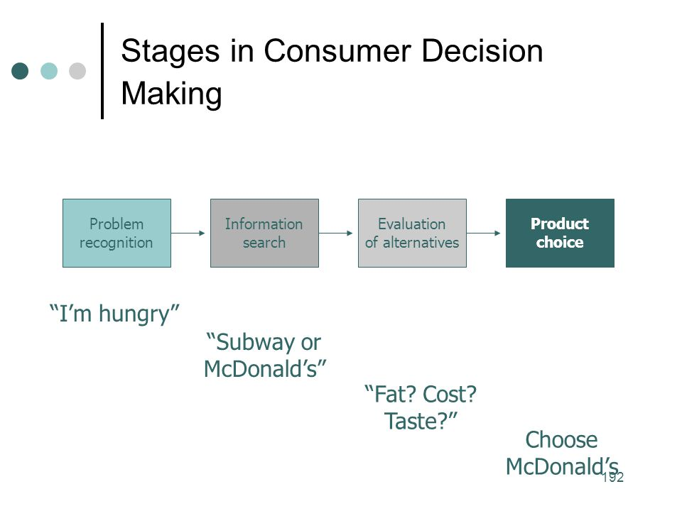 Stages in Consumer Decision Making