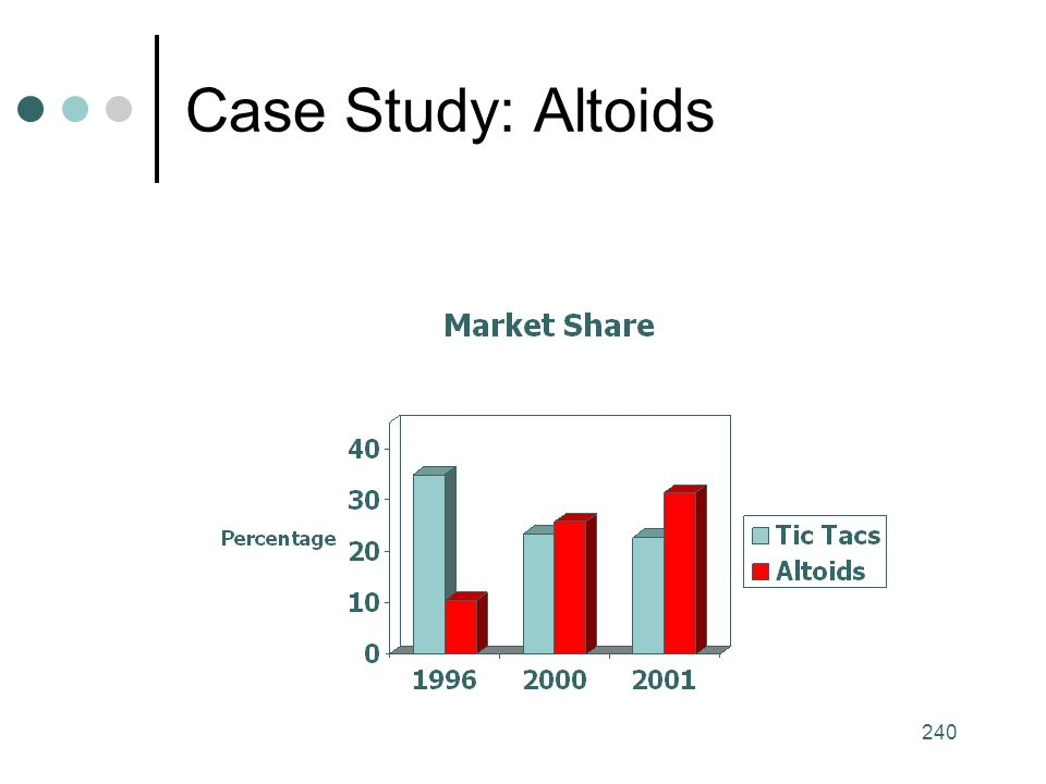 Case Study: Altoids Notes:
