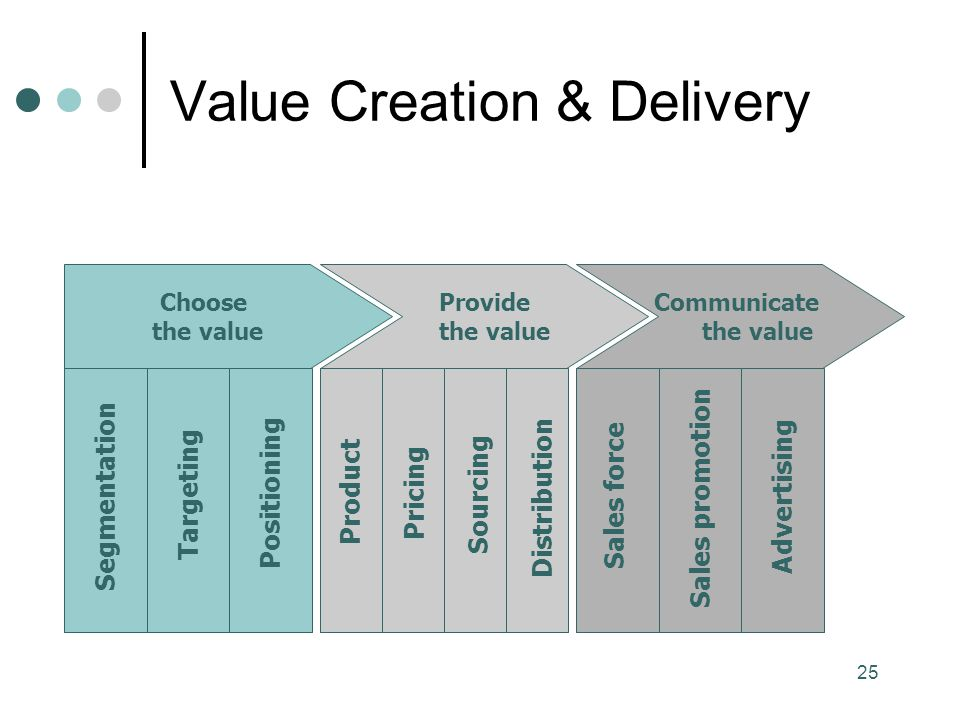 Value Creation & Delivery