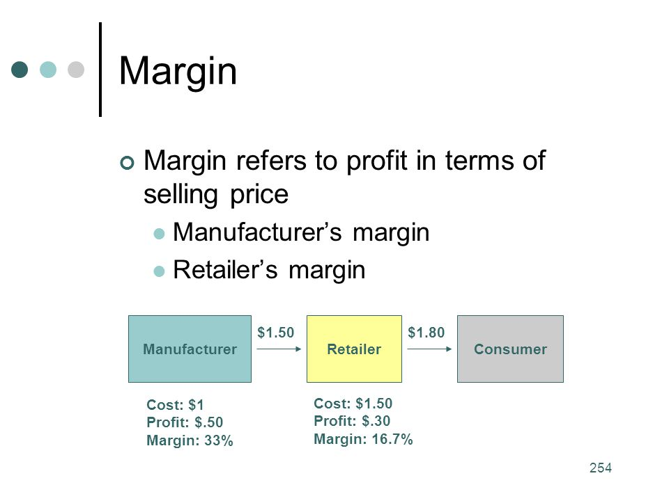 Margin Margin refers to profit in terms of selling price