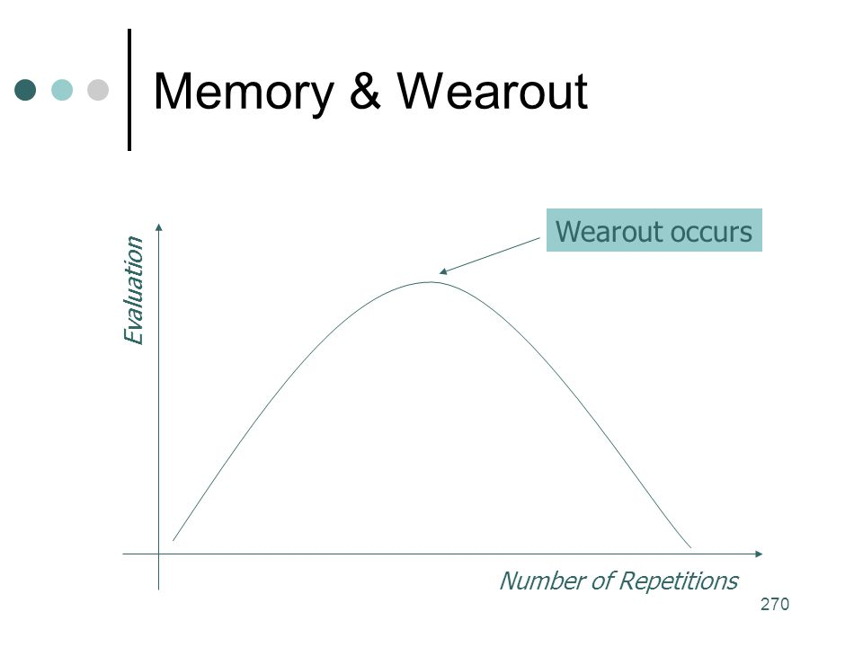Memory & Wearout Wearout occurs Evaluation Number of Repetitions
