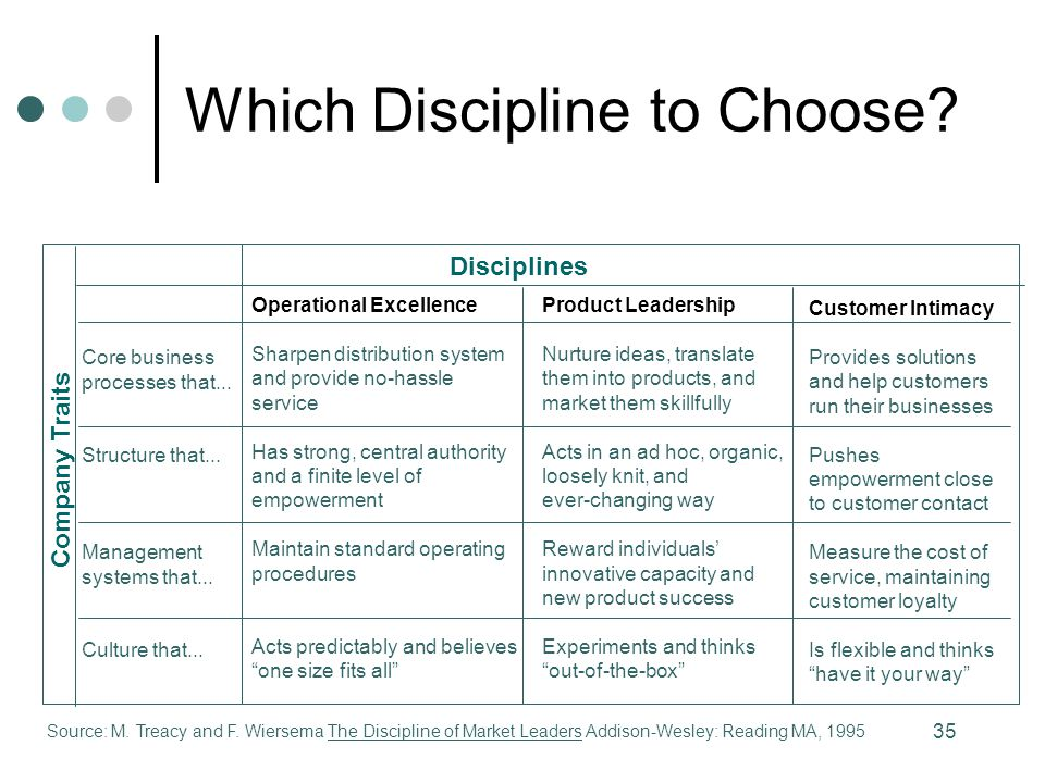 Which Discipline to Choose