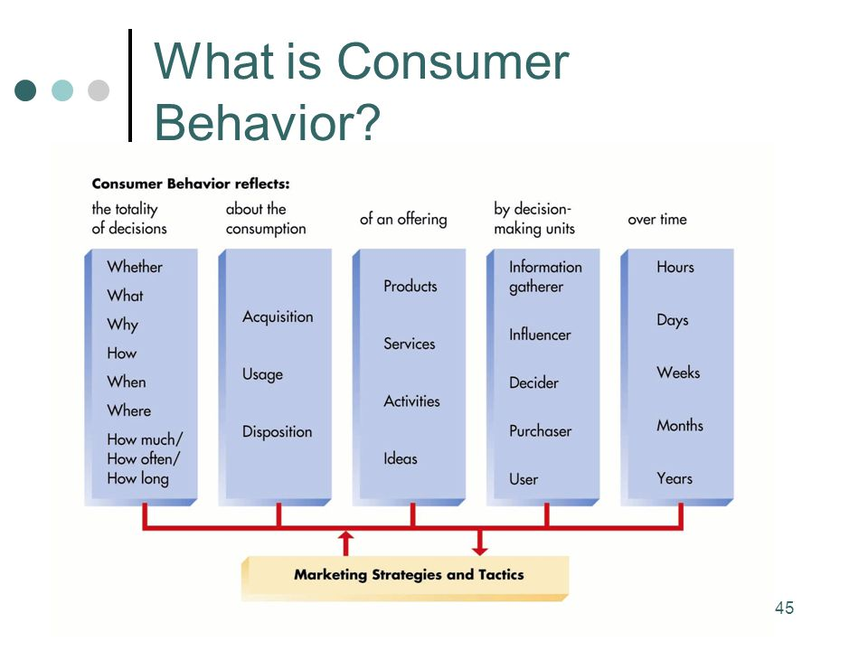 what is customer behavior Jan 6, 2016 marketers may anticipate frequent changes in customer behavior, but are often surprised by their magnitude ever-rising expectations, mobile obsession, often contradictory preferences—these are just a few that marketers are dealing with daily some customer behaviors, however, matter more than others.