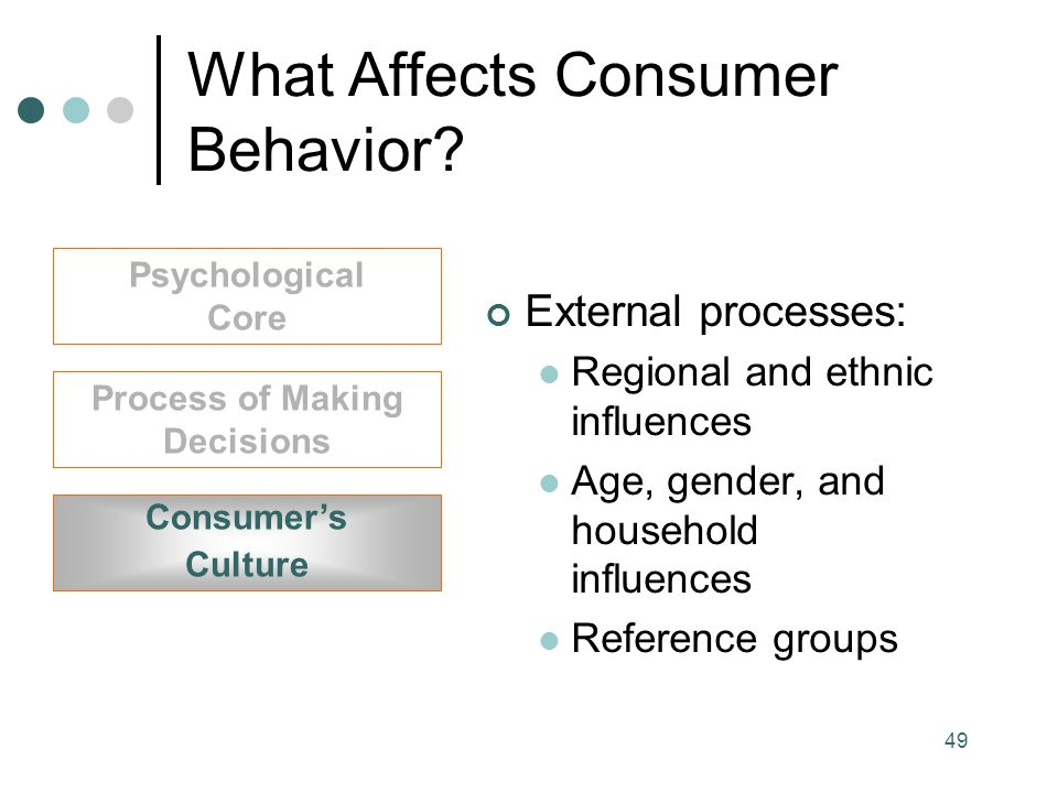 Reference Group Influence On My Consumer Behavior