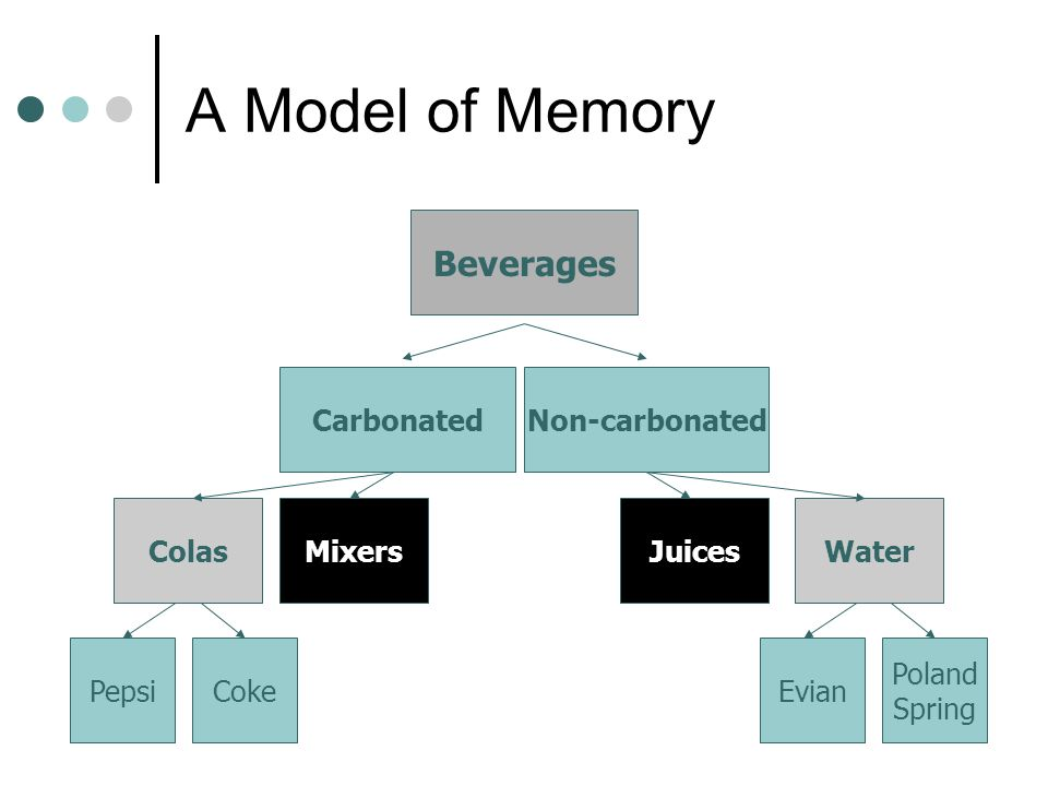 A Model of Memory Beverages Carbonated Non-carbonated Colas Mixers