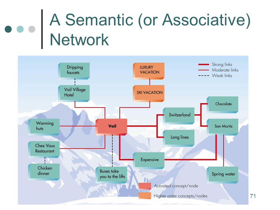 A Semantic (or Associative) Network