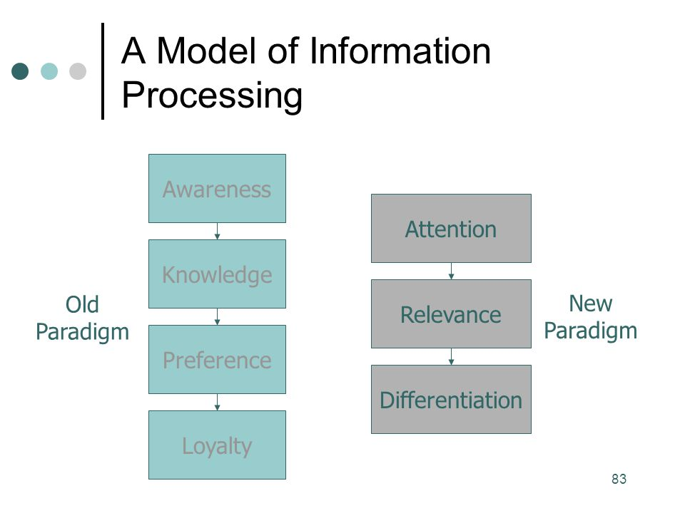 A Model of Information Processing