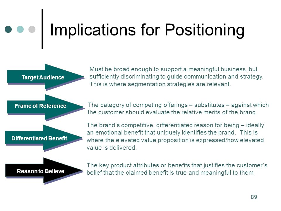 Implications for Positioning