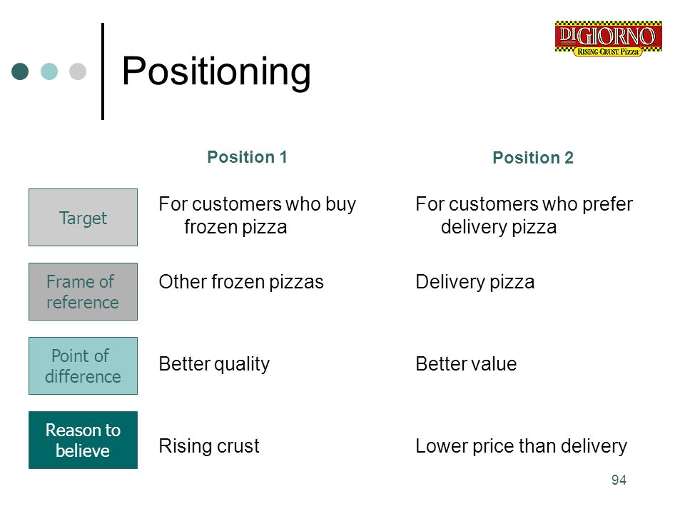 Positioning For customers who buy frozen pizza Other frozen pizzas