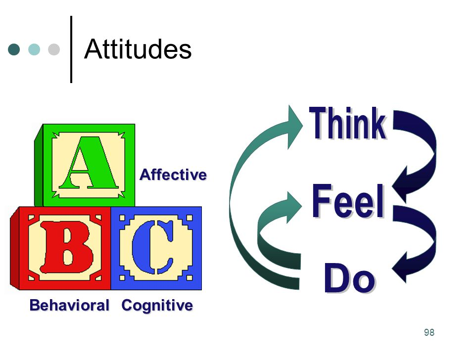 Attitudes Think Feel Do Affective Behavioral Cognitive