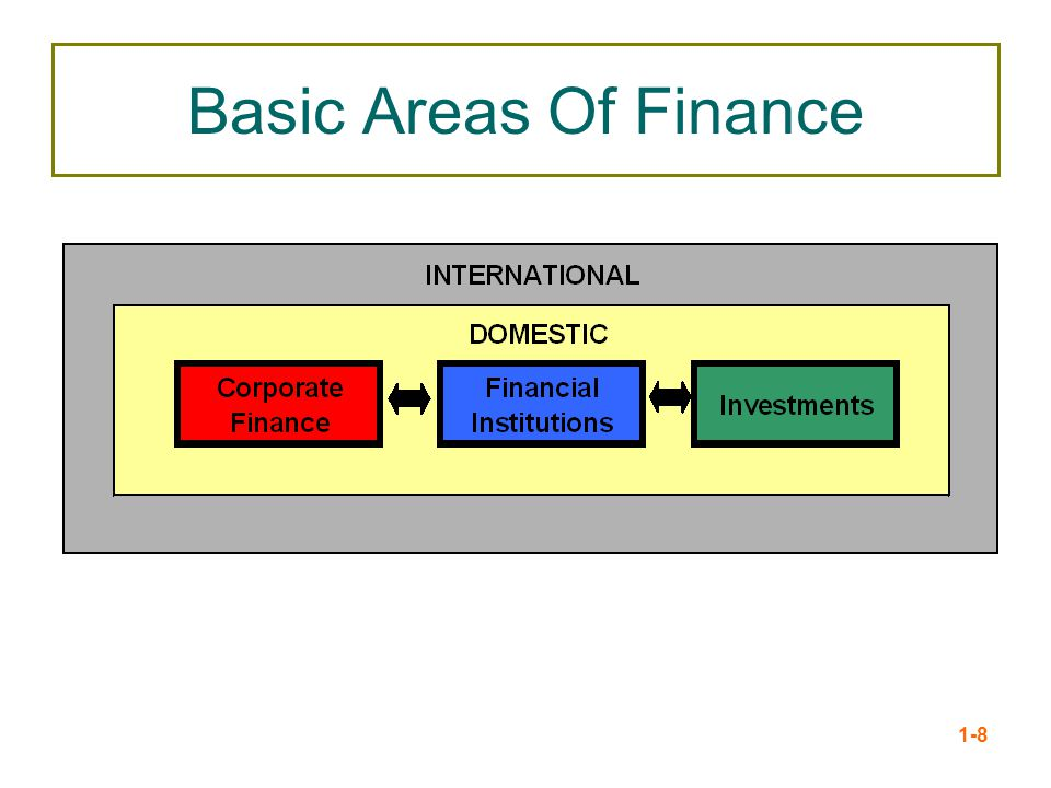 Basic Areas Of Finance