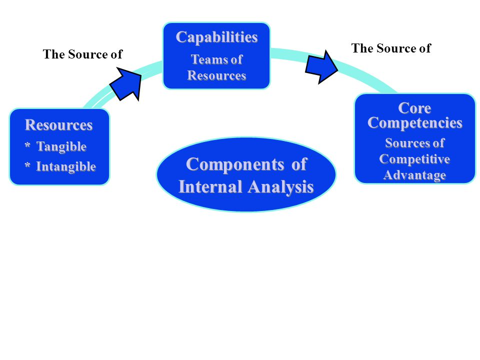 Competitive Advantage Components of Internal Analysis