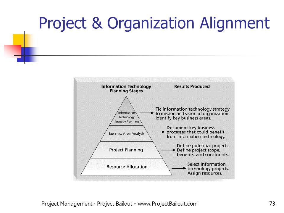 u10a1 project organization theory project Project management and organization theory: irnop meets pmj project  management journal, 45(4), 2–6 doi: .