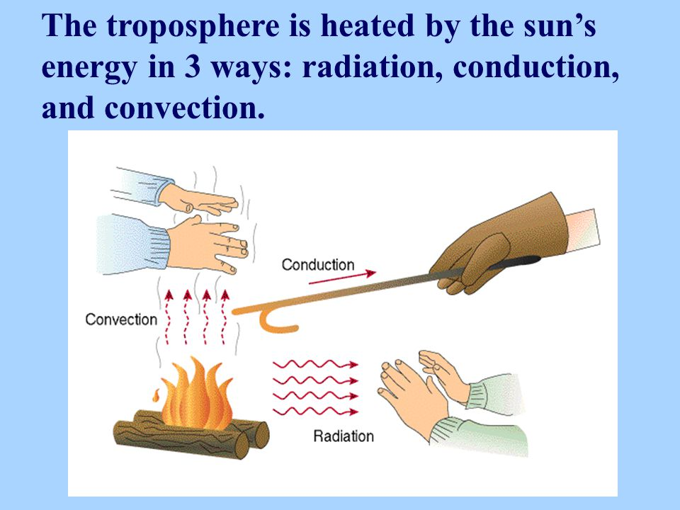 The troposphere is heated by the sun's energy in 3 ways: radiation, conduction, and convection.