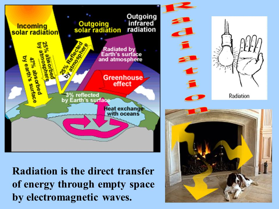 Radiation Radiation is the direct transfer of energy through empty space by electromagnetic waves.