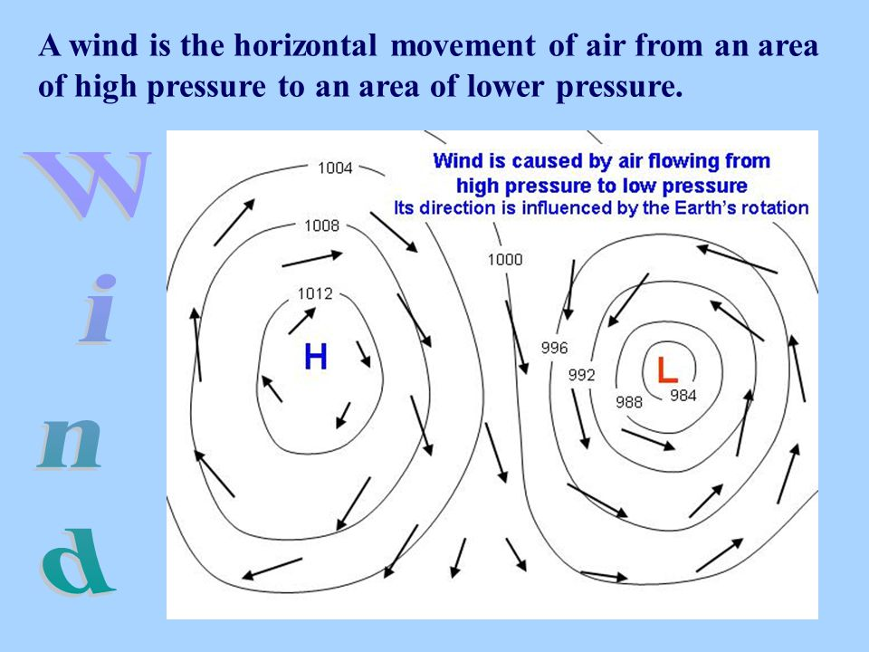 A wind is the horizontal movement of air from an area of high pressure to an area of lower pressure.