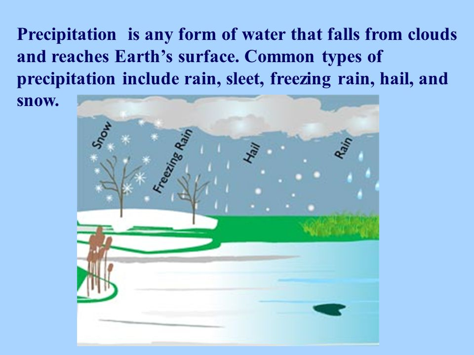 Precipitation is any form of water that falls from clouds and reaches Earth's surface.
