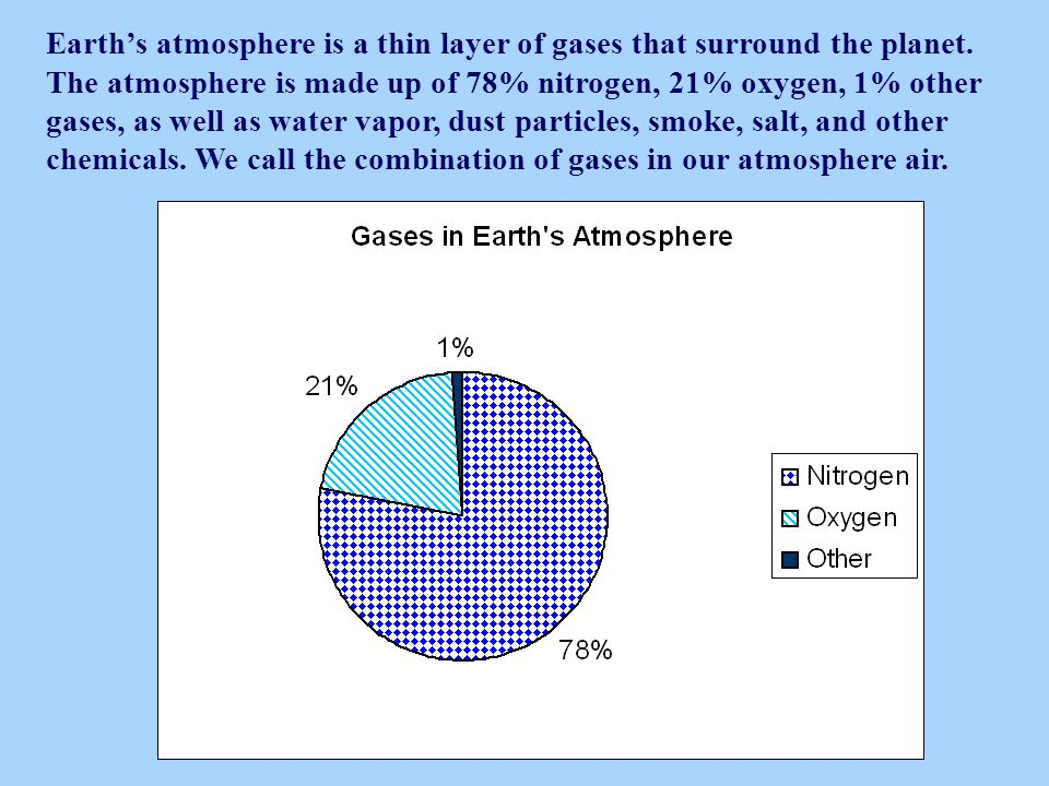 Earth's atmosphere is a thin layer of gases that surround the planet