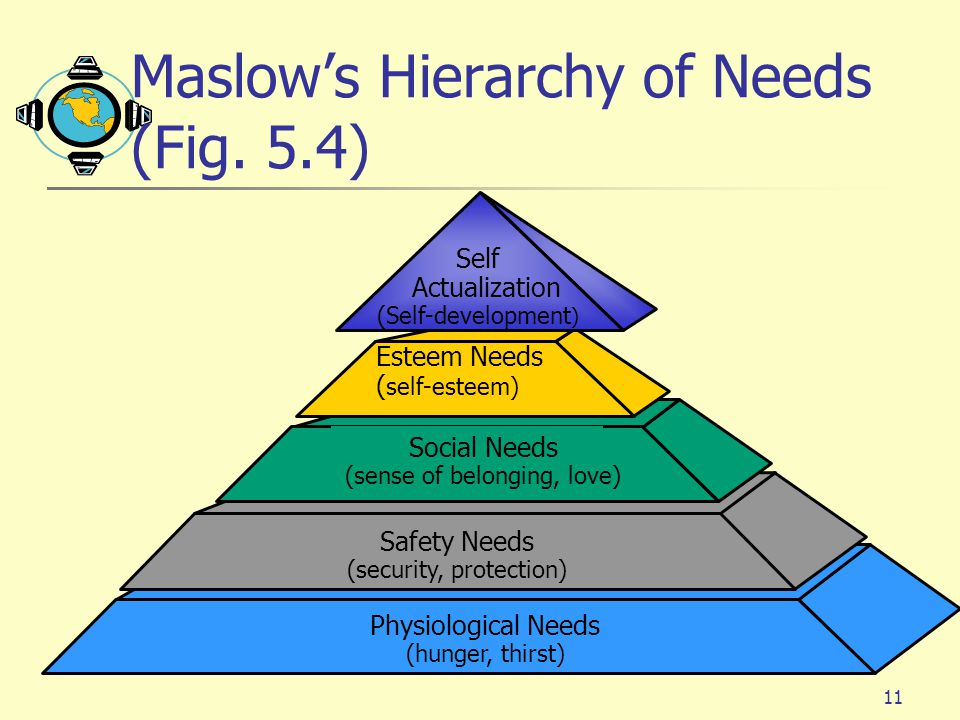 Maslow's Hierarchy of Needs (Fig. 5.4)