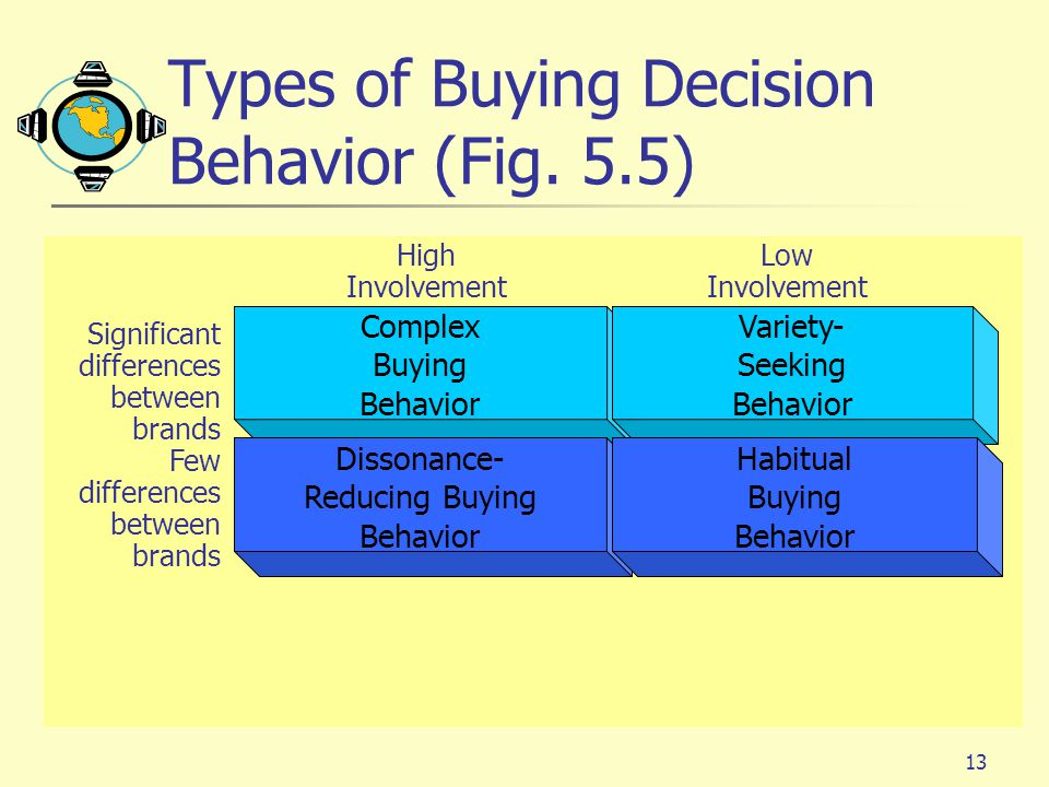 Types of Buying Decision Behavior (Fig. 5.5)