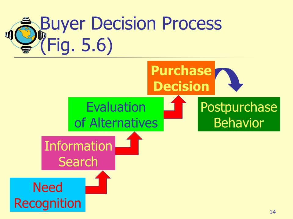Buyer Decision Process (Fig. 5.6)