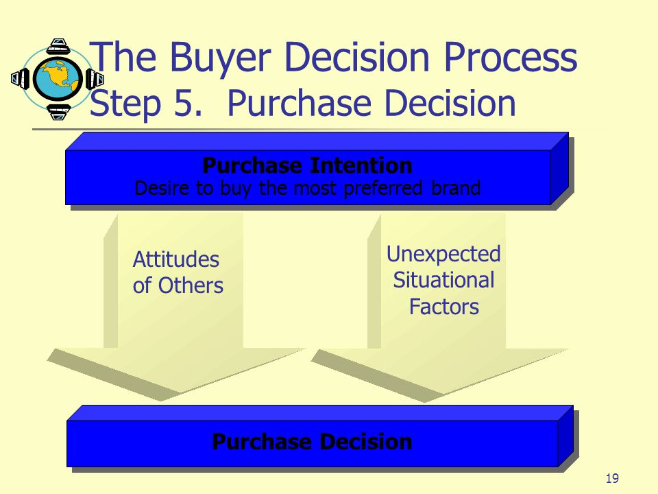 The Buyer Decision Process Step 5. Purchase Decision
