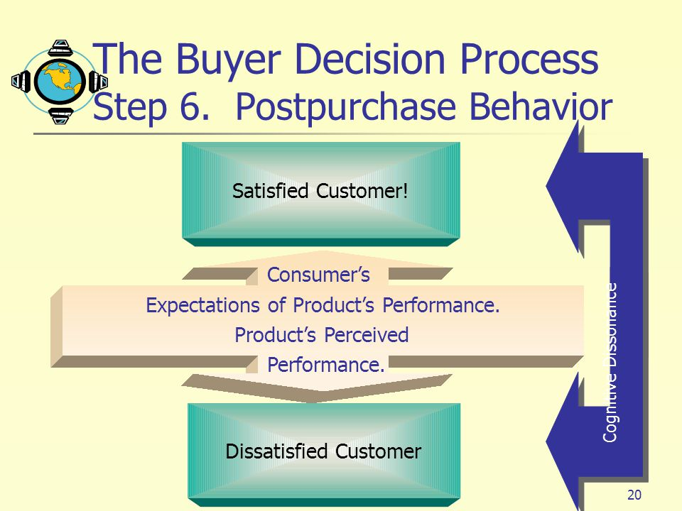 The Buyer Decision Process Step 6. Postpurchase Behavior