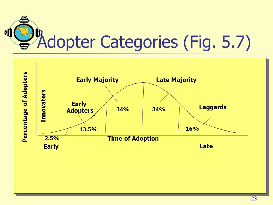 Adopter Categories (Fig. 5.7)