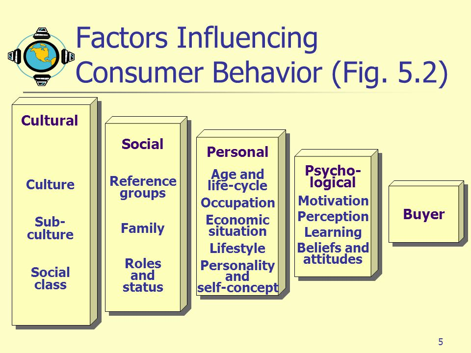 influence of personality on buying behaviour Emotions influence almost all human of emotion in consumer behavior is well noodles that had an bad effect on health but we are still buying it.