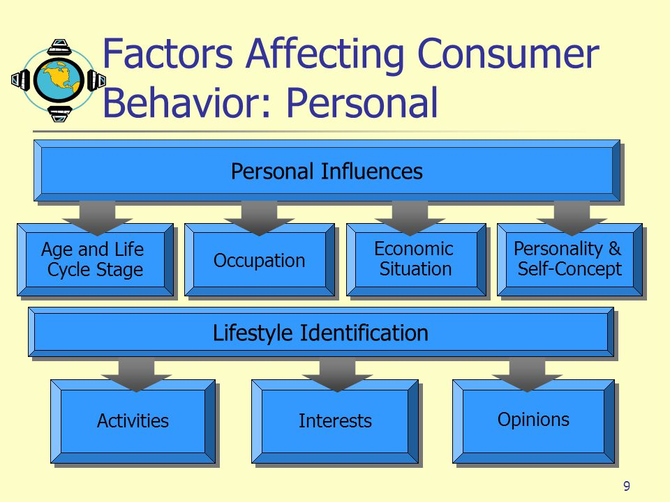 factors influencing consumer buying behaviour the 4ps This is a two-part blog that dissects the factors that impact people's behavior as a consumer occupation - a person's profession is another significant influence that has bearing on what a person buys the factors influencing a consumer's buying behavior.