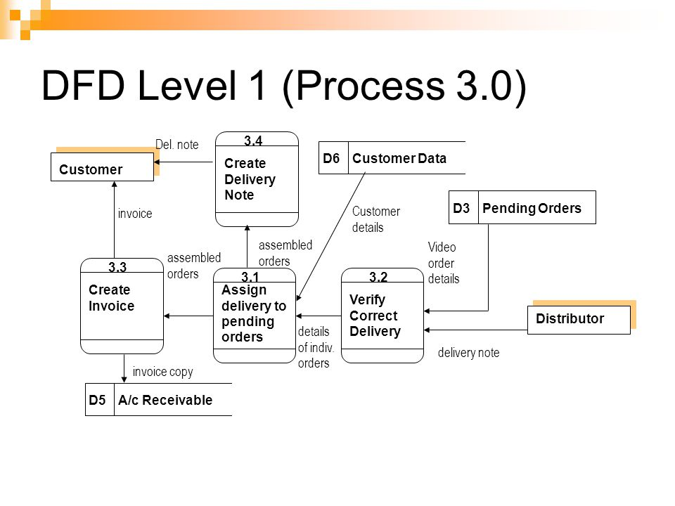 Structuring system process requirements process for Create dfd online