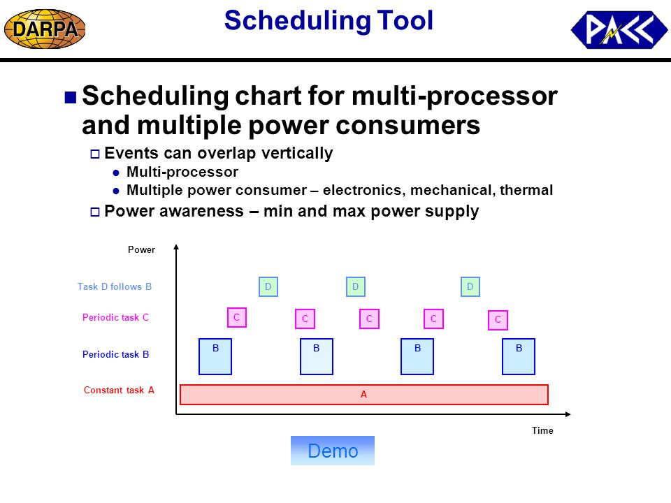 Extended Gantt-chart in real-time scheduling for single processor ...