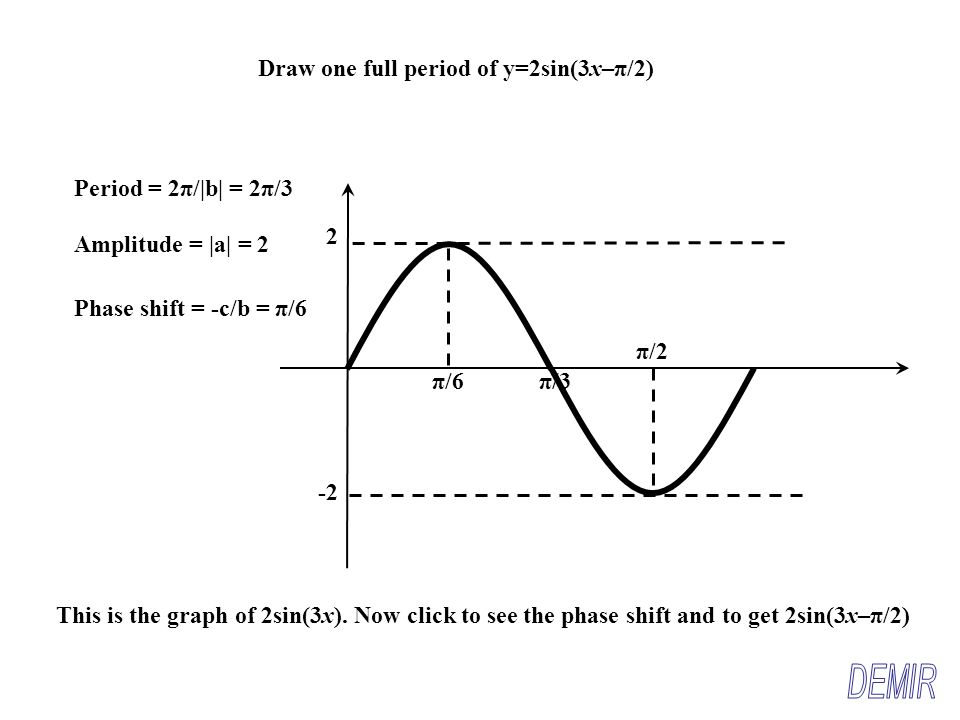 how to find phase shift by looking at graph